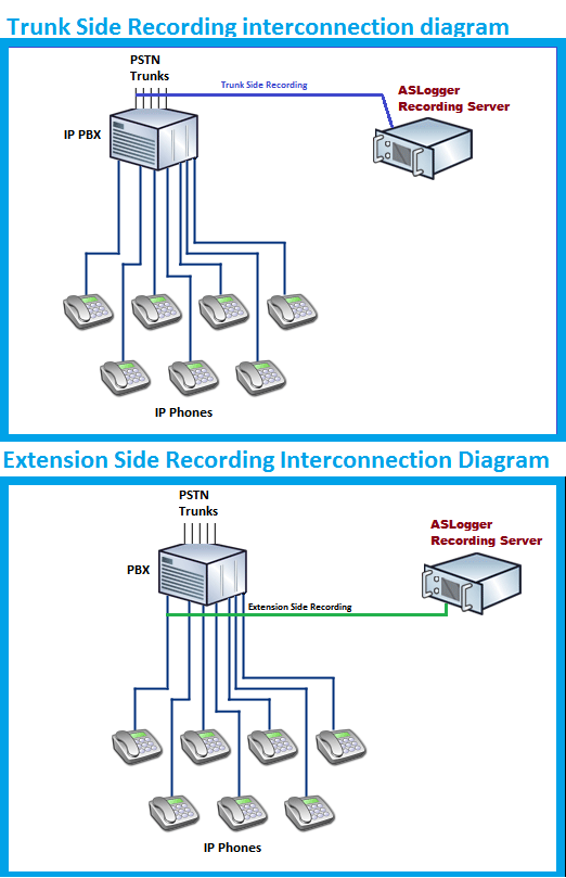 Voice Logging System Interconnection Diagram