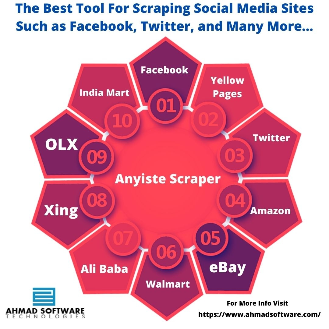 The Best Tool For Scraping Social Media Sites