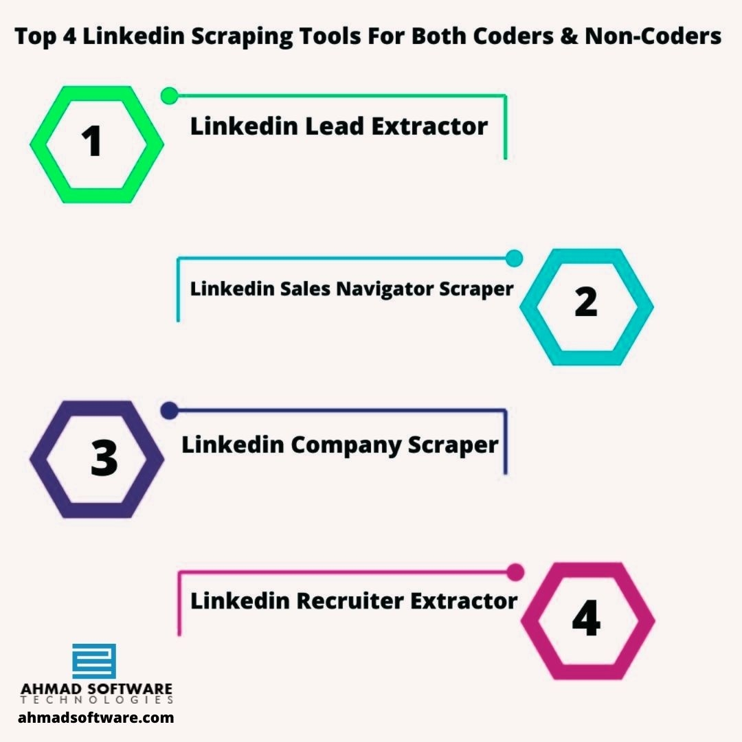 Top 4 Linkedin Scraping Tools For Both Coders And Non-Coders