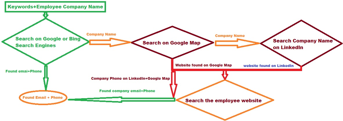 LinkedIn Missing Extractor Screenshot