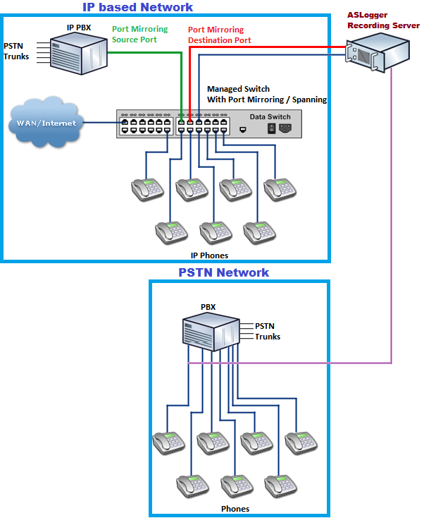 Call Recording Network Diagrams